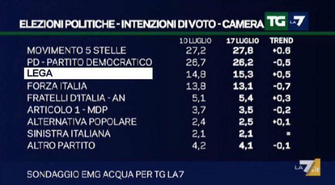 Se Berlusconi perde punti è perché inciucia col PD e Salvini ci guadagna.