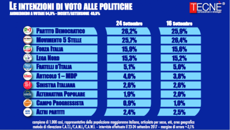 sondaggi-elettorali-tecne2