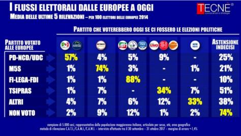 VotoFlussoEuropeePolitiche