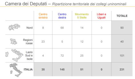 sondaggi-elettorali-ixè-seggi-per-regione