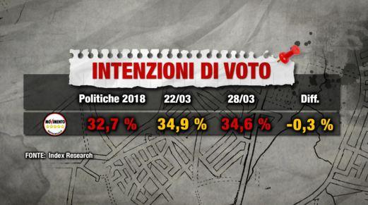 DiMaio avrà la Farnesina con Salvini Premier, e se non accetta…i Sondaggi premiano i fattisti.