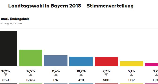 Baviera: vince la Destra, però divisa in quattro, i Verdi si prendono solo i voti persi dai Socialisti.