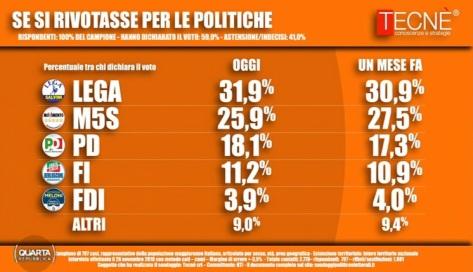 sondaggi-elettorali-tecnè-3