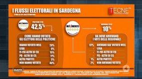 sondaggi-elettorali-tecne-flussi-voto-sardegna