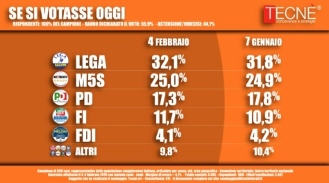 sondaggi-elettorali-tecne-intenzioni-voto