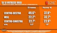 sondaggi-elettorali-tecne-voto-700x406