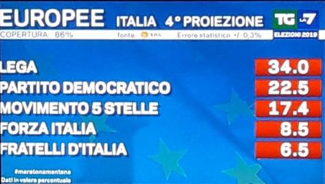 Elezioni-Europee-quarta-proiezione-Swg-per-La7-alle-ore-240