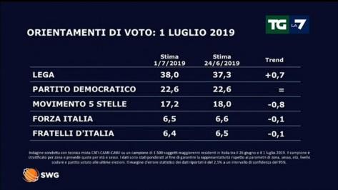 sondaggi-elettorali-SWG-01_07