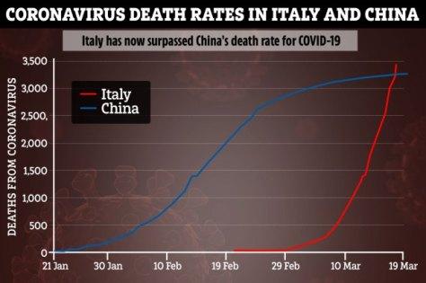 tp-graphic-coronavirus-deaths-chart-china-v-italy-new